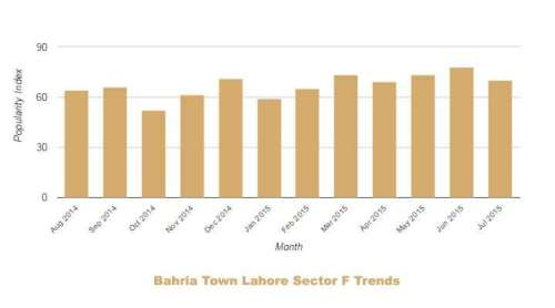 Bahria Lahore Sector F Trends July 2014 June 2015