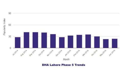 DHA Phase 5 Lahore Trends 2014-2015
