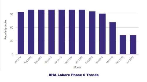 DHA Phase6 Lahore Trends 2014-2015