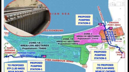Proposed Pumping Stations at Gwadar Port