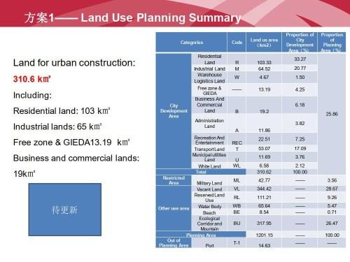 Gwadar New Master Plan Land Use Summary