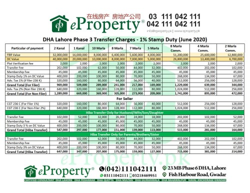 DHA Lahore Phase 3 Transfer Charges - 1% Stamp Duty (June 2020)