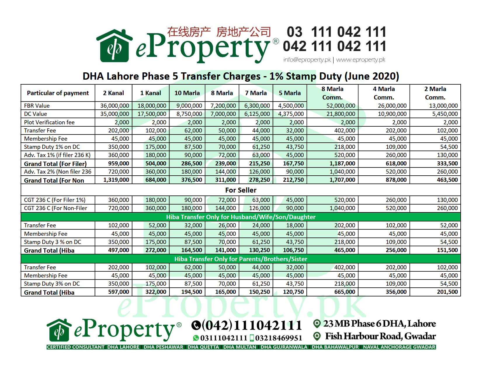 DHA Lahore Phase 5 Transfer Charges - 1% Stamp Duty (June 2020)