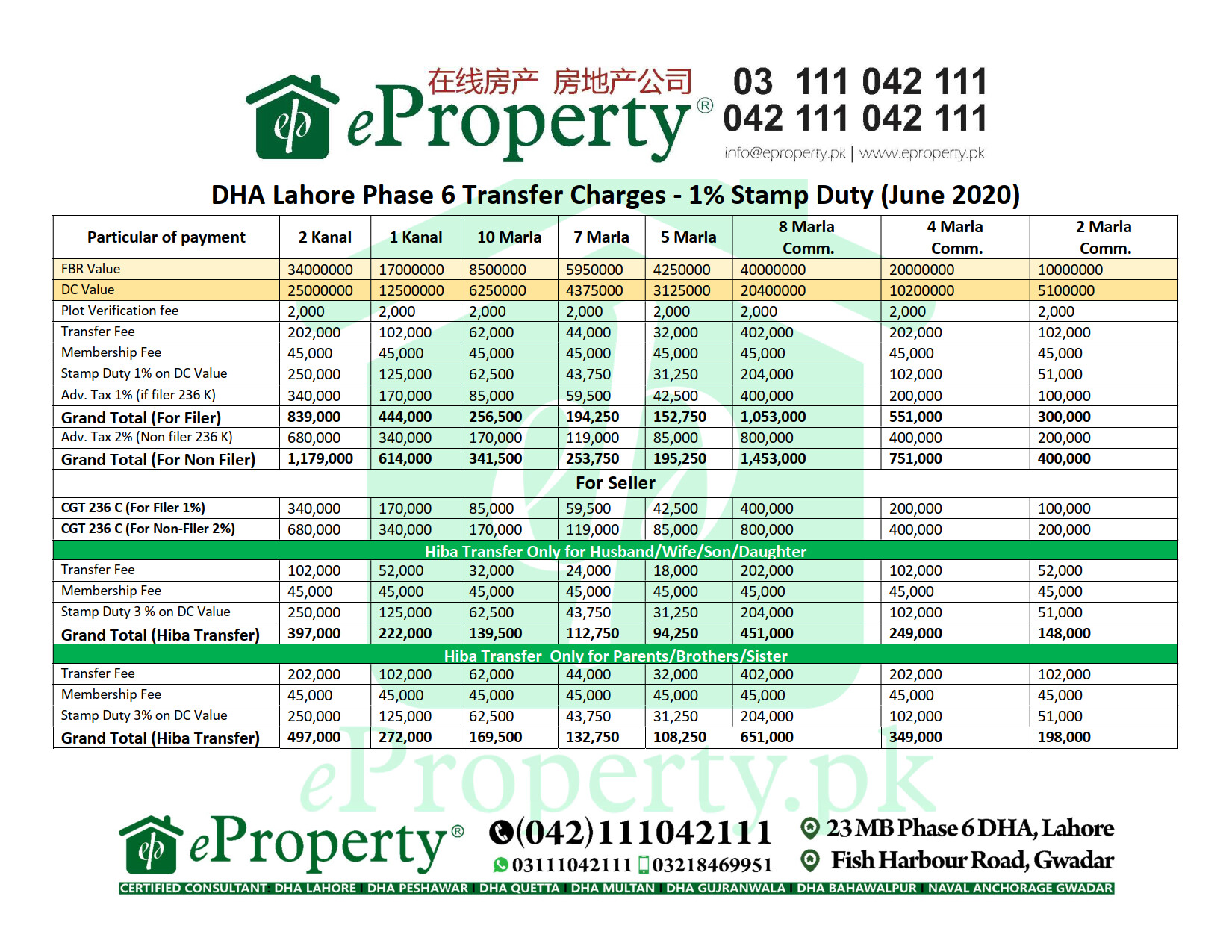 DHA Lahore Phase 6 Transfer Charges - 1% Stamp Duty (June 2020)