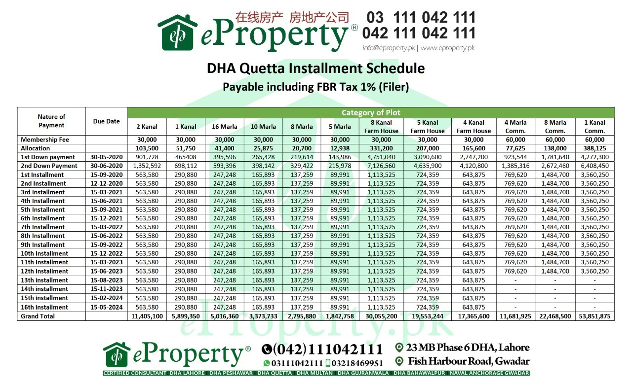 DHA Quetta Installment Plan Schedule Filler