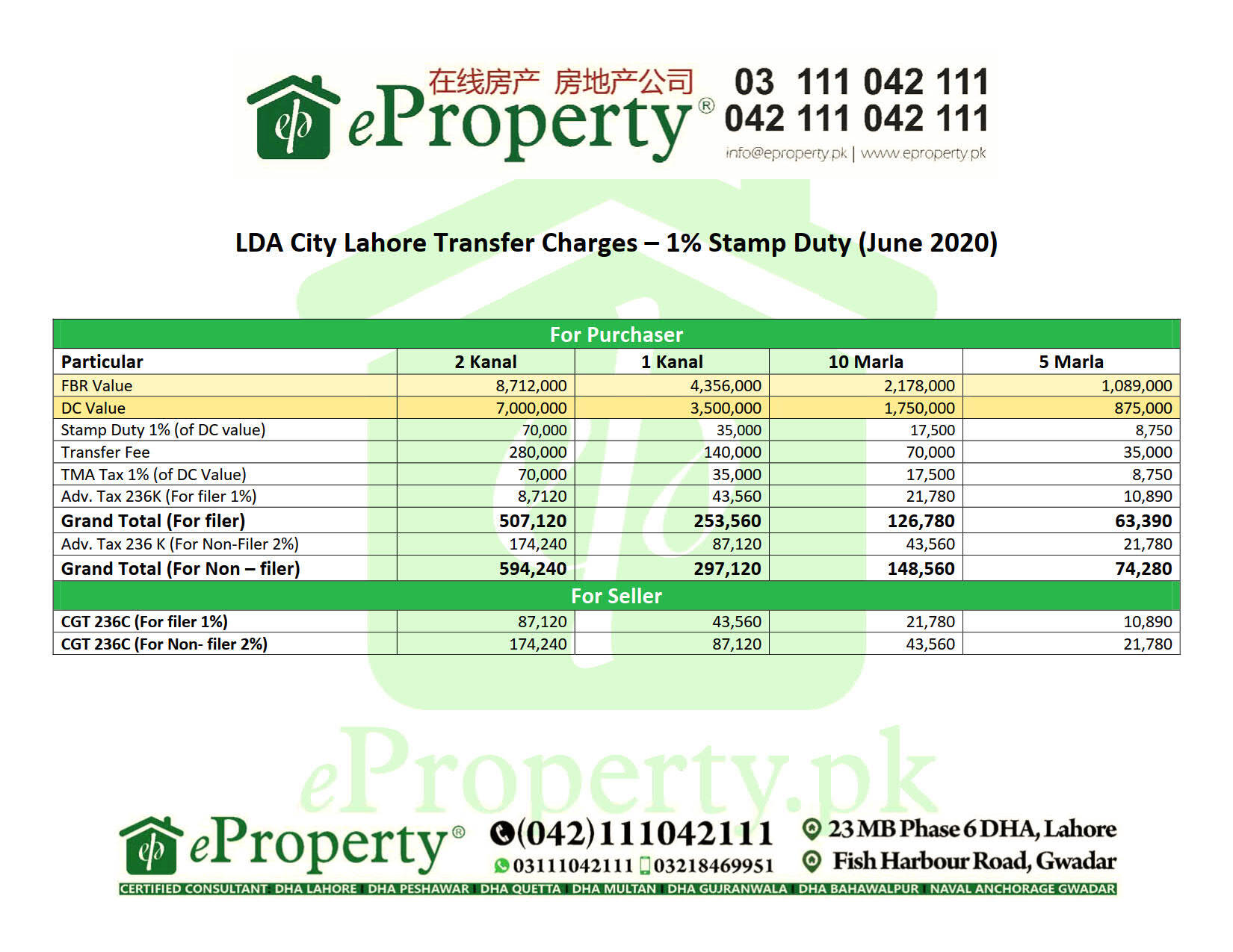 LDA City Lahore Transfer Schedule 1% Stamp Duty June 2020