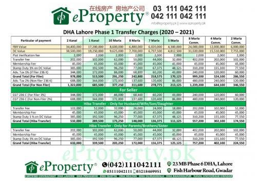 DHA Lahore Phase 1 Transfer Fee Schedule 2020-2021