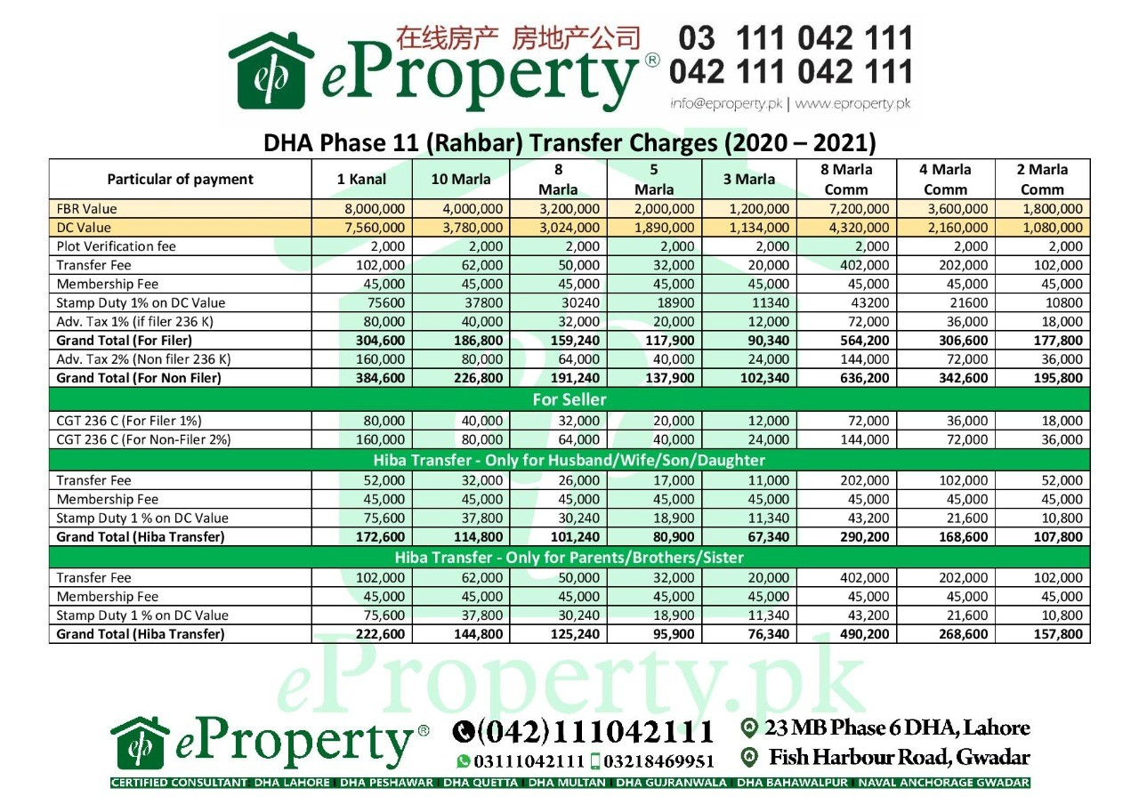 DHA Lahore Phase 11 Transfer Fee Schedule 2020-2021