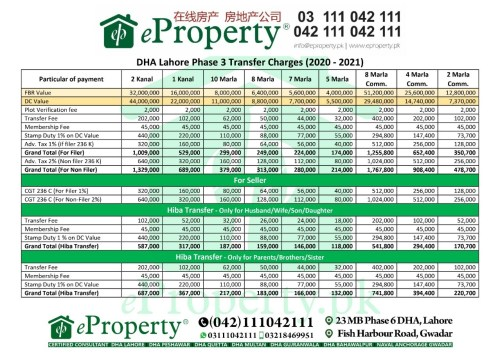 DHA Lahore Phase 3 Transfer Fee Schedule 2020-2021