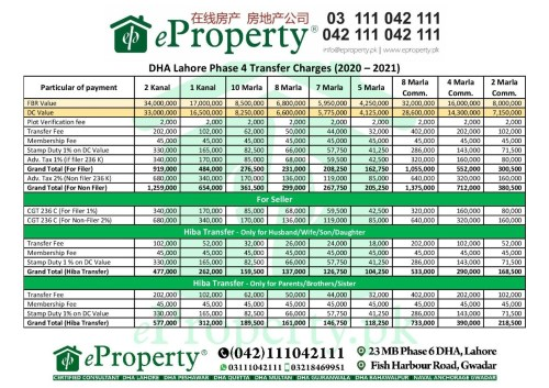 DHA Lahore Phase 4 Transfer Fee Schedule 2020-2021