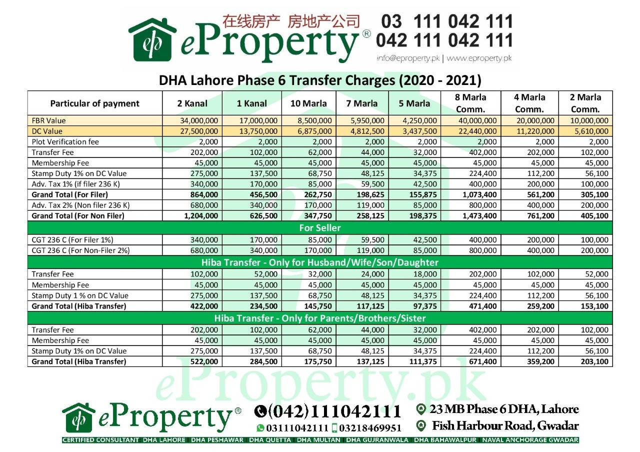 DHA Lahore Phase 6 Transfer Fee Schedule 2020-2021