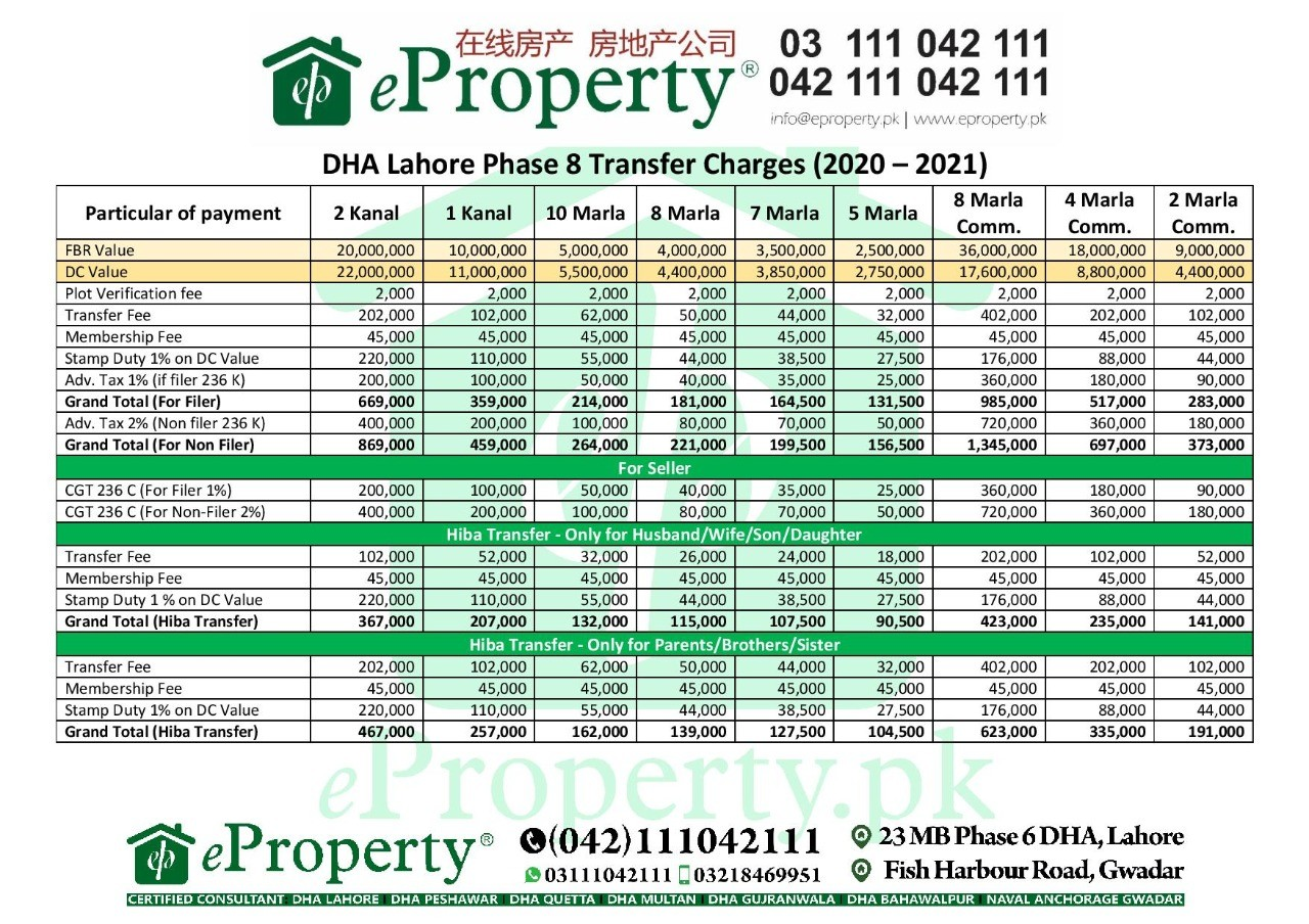 DHA Lahore Phase 8 Transfer Fee Schedule 2020-2021