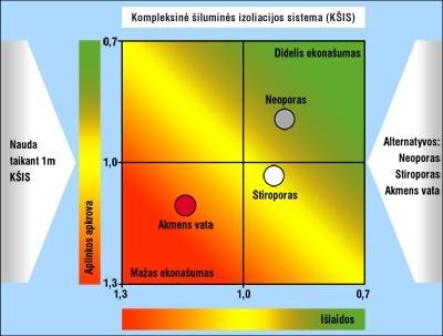 Stiroporo, neoporo ir akmens vatos kompleksinių šiluminės izoliacijos sistemų ekonašumas