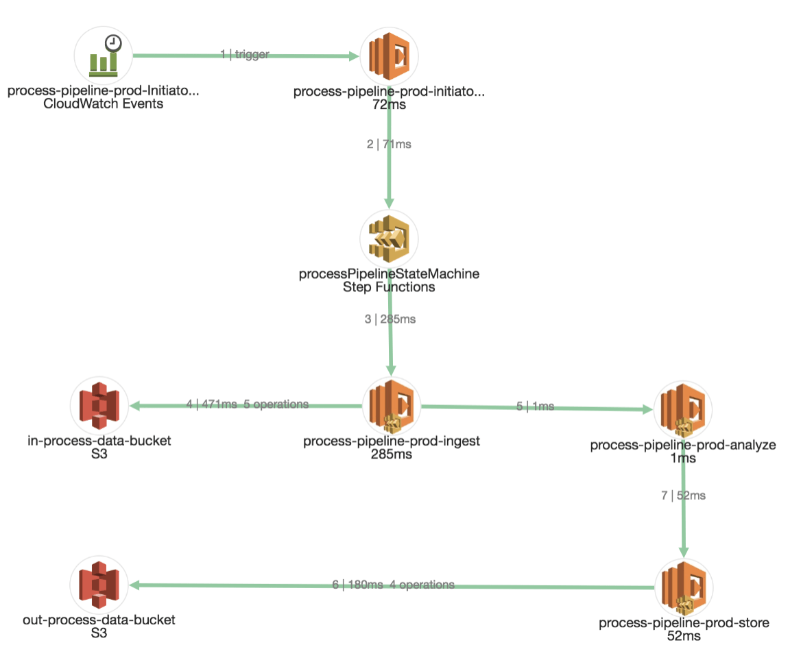 AWS Step Functions in Epsagon
