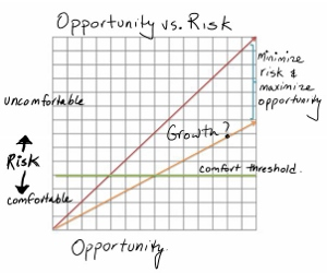 How Procurement Can Better Evaluate Risk vs. Opportunity