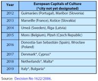 Capitals of Culture until 2019