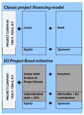 Classic project financing vs EU project bond
