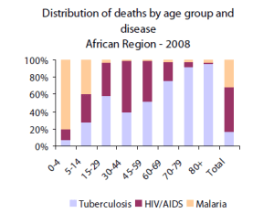 Distribution of deaths by age group and disease: African Region - 2008