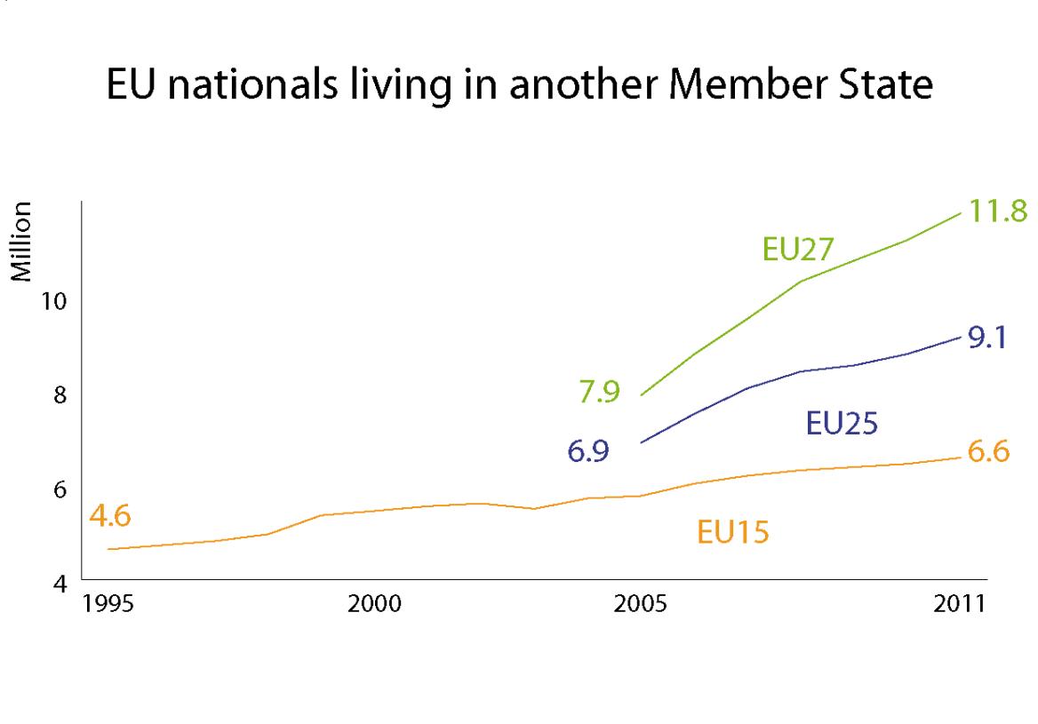 EU nationals living abroad