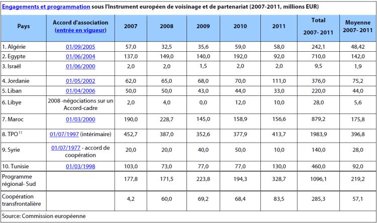 Engagements et programmation sous l'Instrument européen de voisinage et de partenariat (2007-2011, millions EUR)