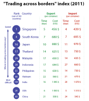 """Trading across borders"" index (2011)"