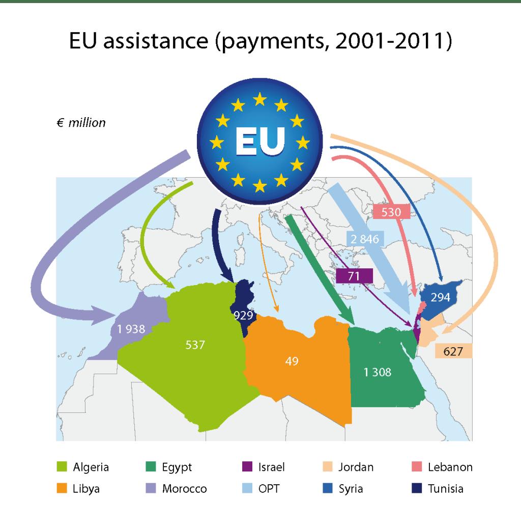 The EU's southern Mediterranean neighbours