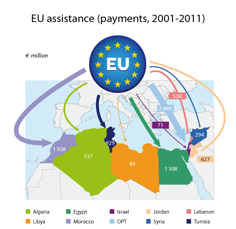 EU assistance to the EU's southern Mediterranean neighbours (payments, 2001 - 2011)