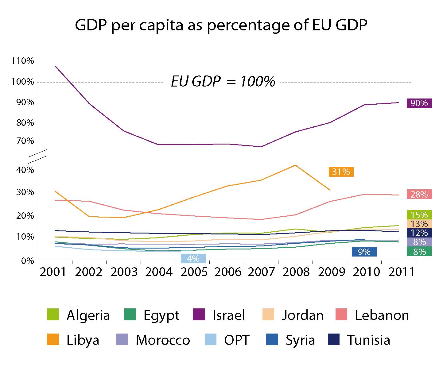 GDP per capita of the EU's Mediterranian neighbour countries as percentage of EU GDP, 2001-2011