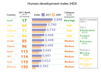 Human development index (HDI) of the EU's southern Mediterranean neighbours