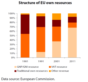 Structure of EU own resources (1981-2011)