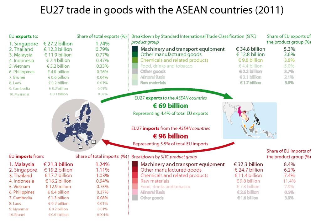 EU-ASEAN trade relations
