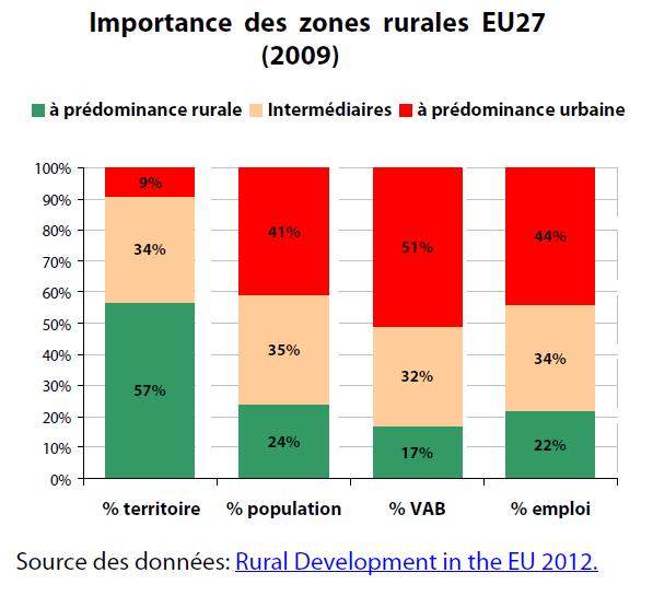 Importance des zones rurales EU27 (2009)