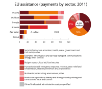EU assistance to eastern neighbourhood countries (payments by sector, 2011)