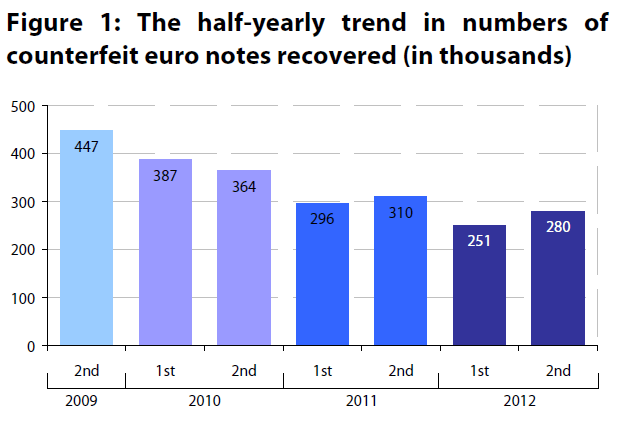 Figure 1: The half-yearly trend in numbers of counterfeit euro notes recovered (in thousands)