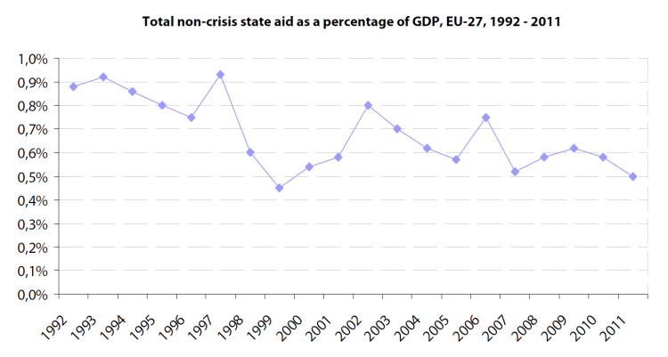 Total non-crisis state aid as a percentage of GDP, EU-27, 1992 - 2011