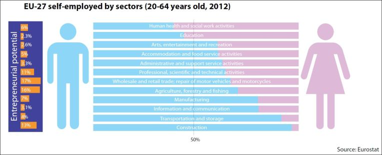 EU27 self-employed by sectors (20-64 years old, 2012)