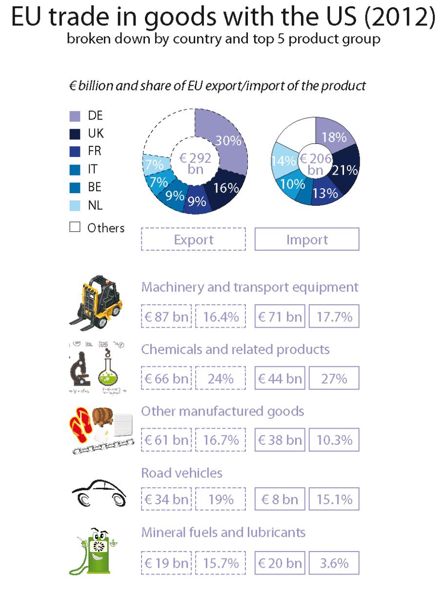 Analysis of EU-US trade