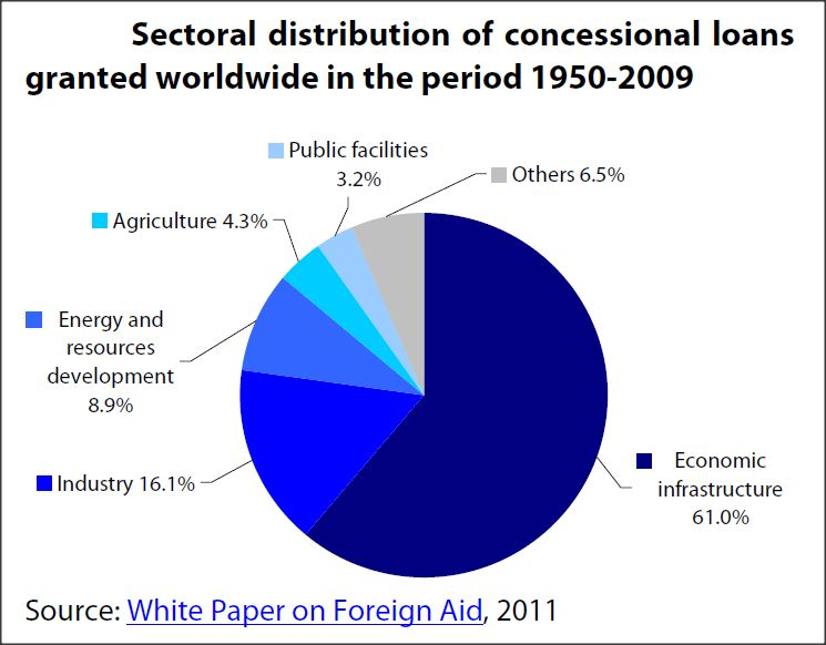 Sectoral distribution of concessional loans granted worldwide in the period 1950-2009
