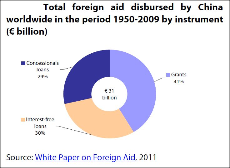 Total foreign aid disbursed by China worldwide in the period 1950-2009 by instrument