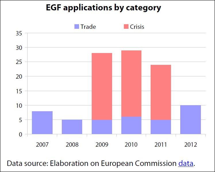 EGF applications by category
