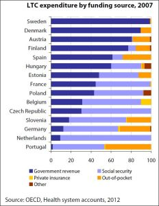 Long Term Care expenditure by funding source, 2007