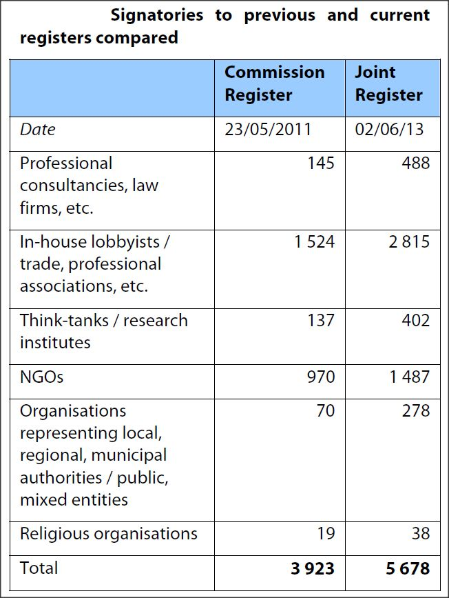 Signatures to previous and current registers compared