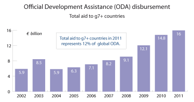 Official Development Assistance (ODA) disbursement to g7+ countries (fragile states)