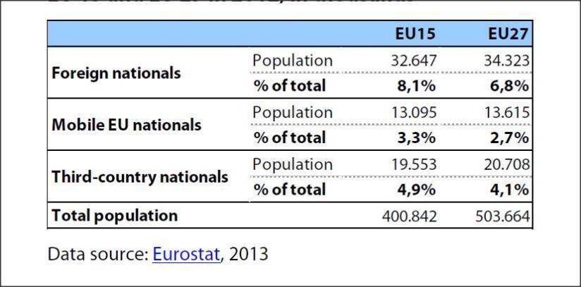 Population by EU/ non-EU origin in EU 15 and EU 27 in 2012, in thousands