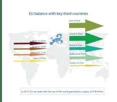 EU car trade balance with key third countries in 2012