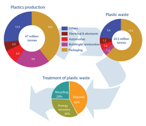 Plastics production, plastic waste generation by industry and plastic waste treatment by method in the EU, 2011