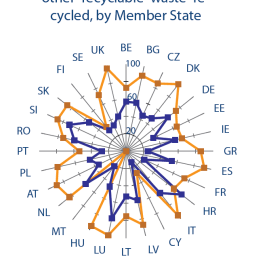 Proportion of plastic and other recyclable waste recycled, by Member State in 2011