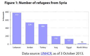 Number of refugees from Syria
