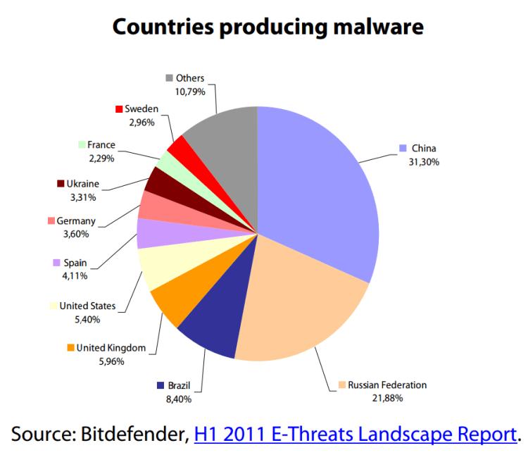 Countries producing malware