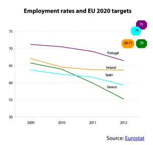 Employment rates and EU 2020 targets (EL, ES, IE, PT)